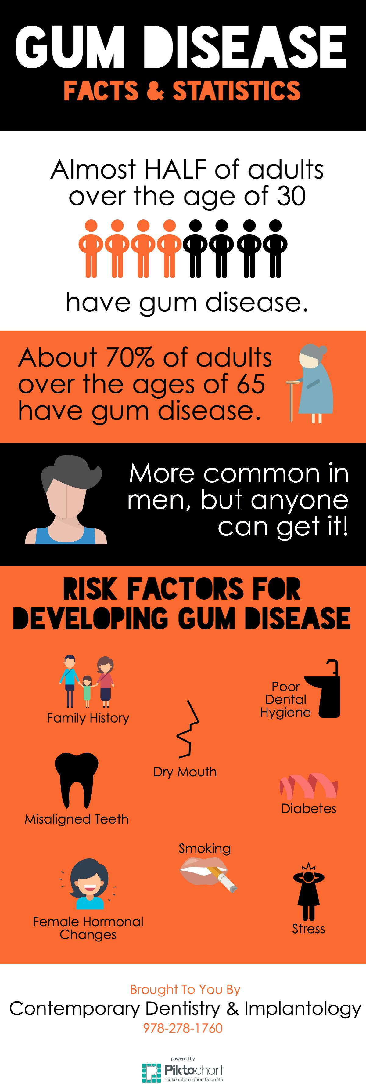 Gum Disease Facts & Statistics [INFOGRAPHIC] - Contemporary Dentistry & Implantology | Peabody, MA